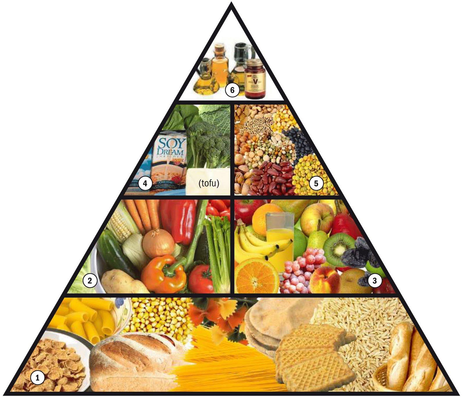 Piramide de Alimentación Vegana